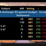 Haushaltsentlastung der EU: Erfolg für Lobbytransparenz / Abstruses Abstimmverhalten der CDU/CSU